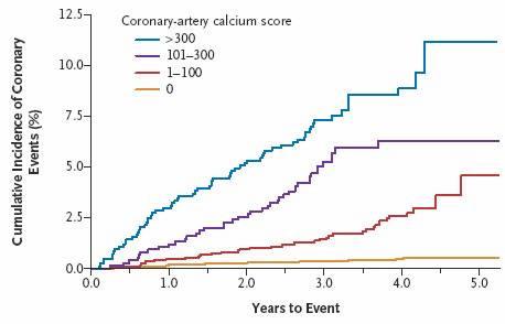 Calcium score chart heart attack risk jeffrey dach md